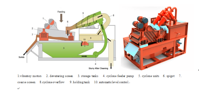 Desander plant mud recycling used in Malaysia field